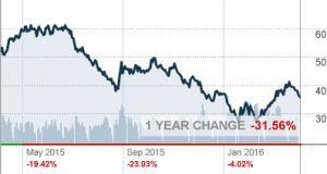 chart.asp-2