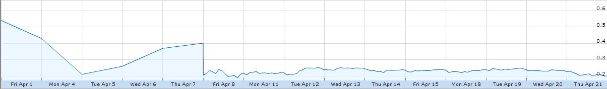 SUNE graph pre-bankruptcy.