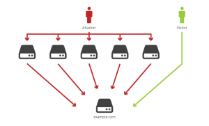 A graphic of how a DDoS attack overloads a network, shutting it down.