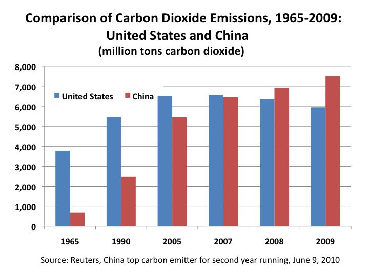 carbon-dioxide-emissions-1965-2009-us-china